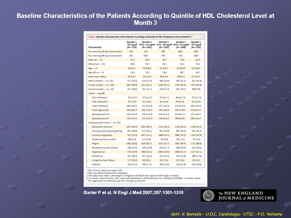 Baseline Characteristics of the Patients According to Quintile of HDL Cholesterol Level at Month 3 Barter P et al. N Engl J Med 2007;357:1301-1310 dot