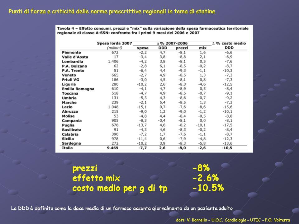 % di riduzione del Colesterolo LDL con le diverse statine dott.