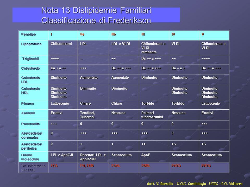 Nota 13 Dislipidemie Familiari Classificazione di Frederikson FenotipoIIIaIIbIIIIVV LipoproteineChilomicroniLDL LDL e VLDL Chilomicroni e VLDL remnant