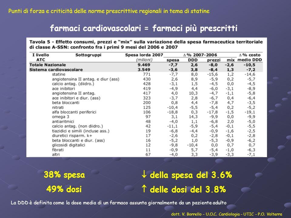 % di riduzione del Colesterolo LDL con le diverse statine (CTAV) % di riduzione del Colesterolo LDL con le diverse statine (CTAV) dott.