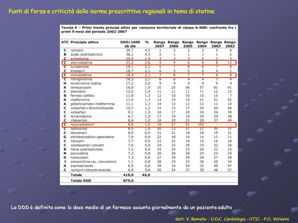 Punti di forza e criticità delle norme prescrittive regionali in tema di statine dott. V. Borrello – U.O.C. Cardiologia – UTIC – P.O. Volterra La DDD