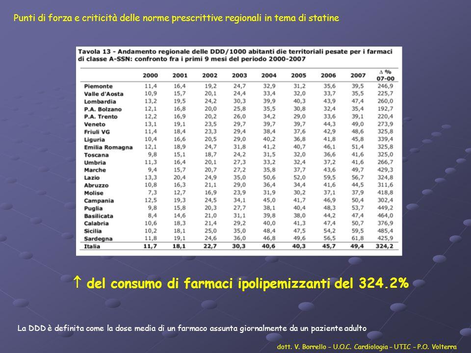 dott.V. Borrello – U.O.C. Cardiologia – UTIC – P.O.