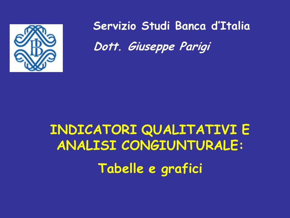 Servizio Studi Banca dItalia Dott.