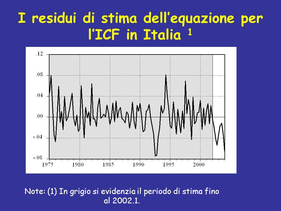 I residui di stima dellequazione per lICF in Italia 1 Note: (1) In grigio si evidenzia il periodo di stima fino al 2002.1.