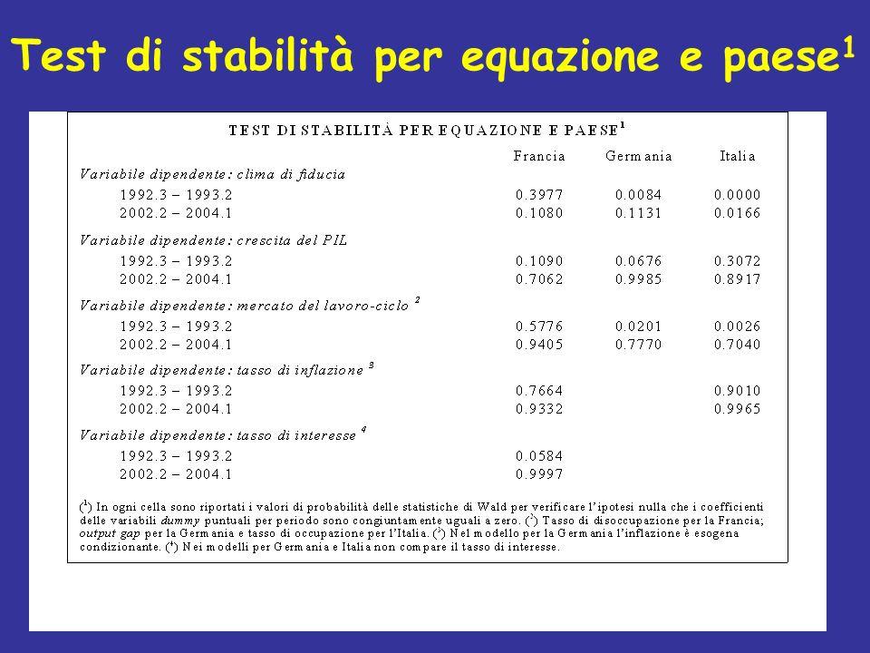 Test di stabilità per equazione e paese 1