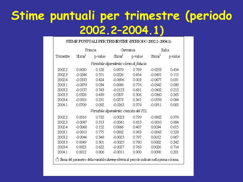 Stime puntuali per trimestre (periodo 2002.2–2004.1)