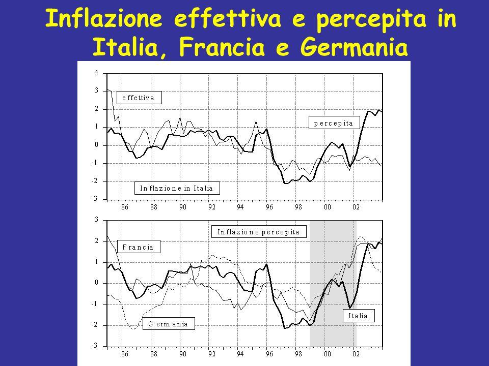 Inflazione effettiva e percepita in Italia, Francia e Germania
