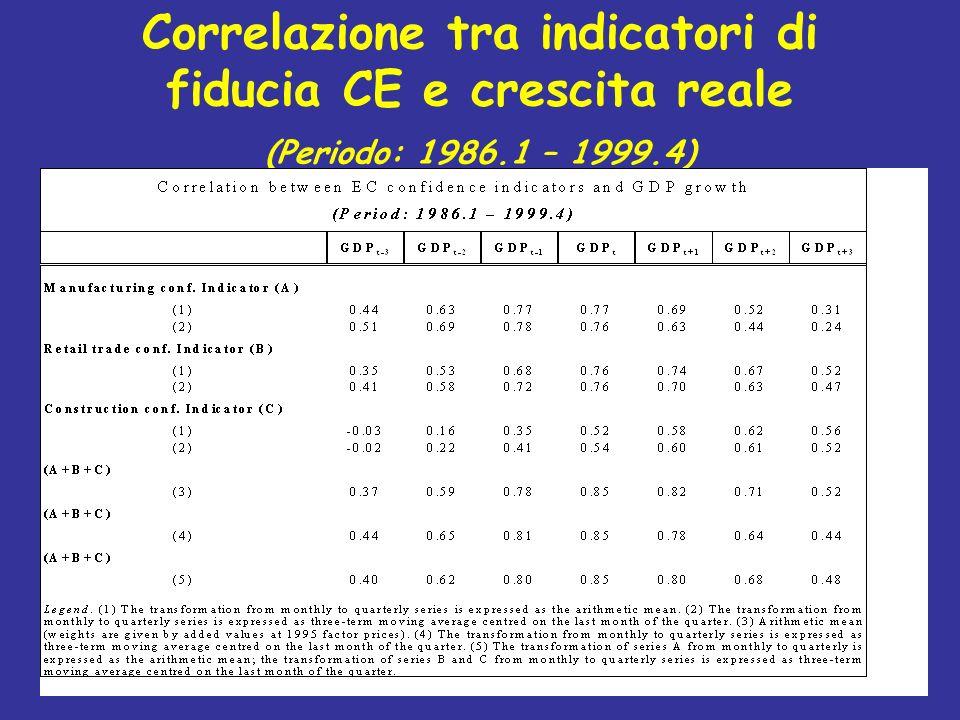 Correlazione tra indicatori di fiducia CE e crescita reale (Periodo: 1986.1 – 1999.4)