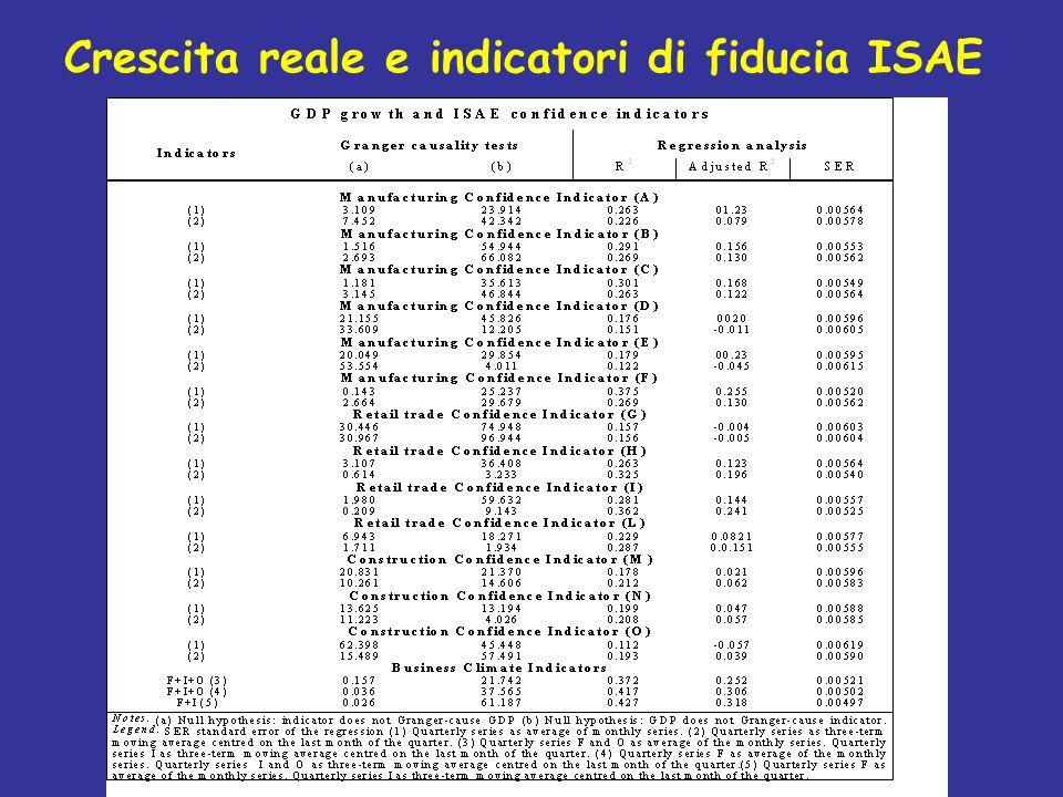 Crescita reale e indicatori di fiducia ISAE