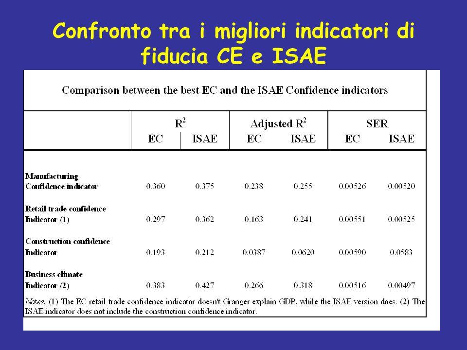 Confronto tra i migliori indicatori di fiducia CE e ISAE