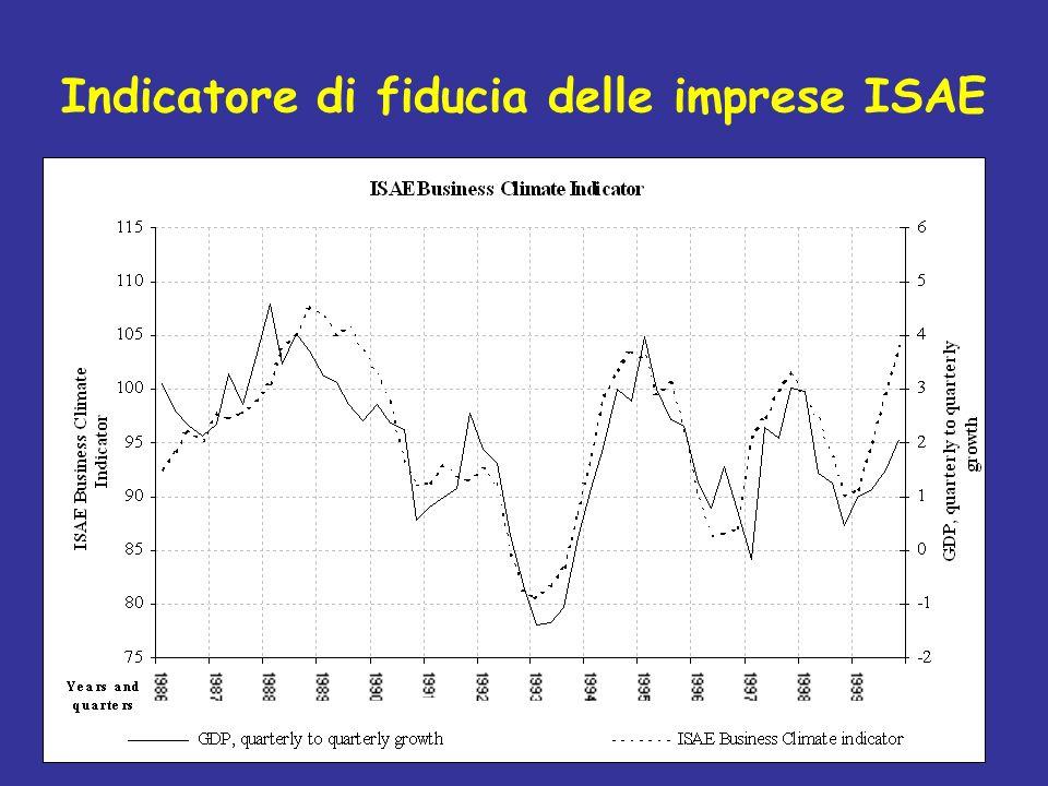 Indicatore di fiducia delle imprese ISAE