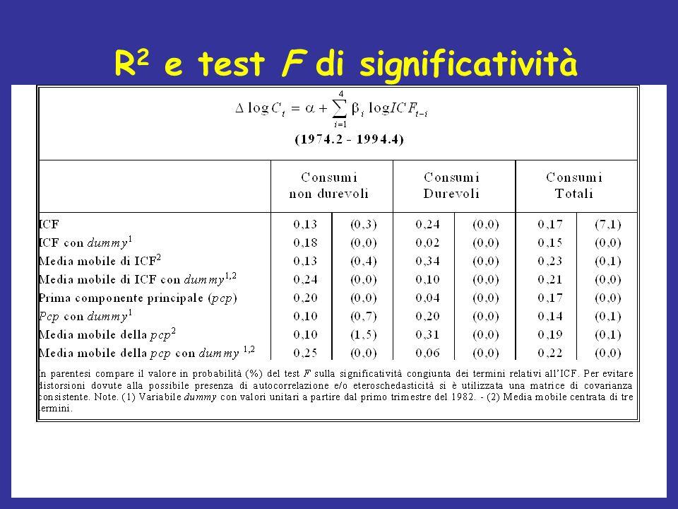 R 2 e test F di significatività