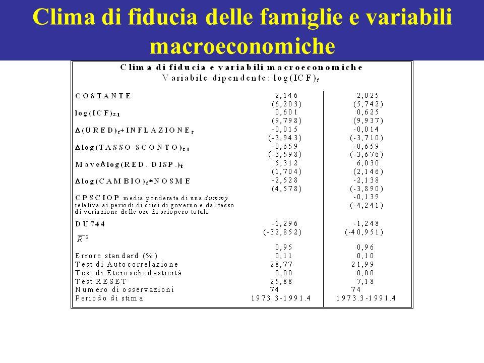 Clima di fiducia delle famiglie e variabili macroeconomiche