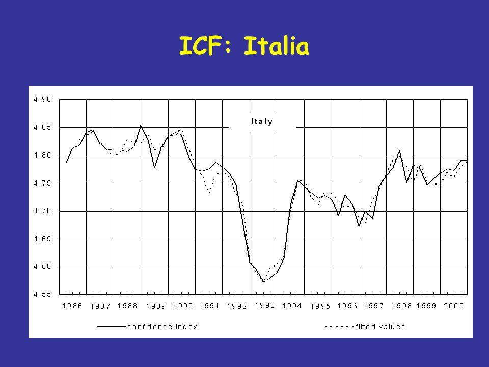 ICF: Italia