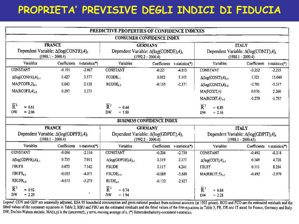 PROPRIETA PREVISIVE DEGLI INDICI DI FIDUCIA