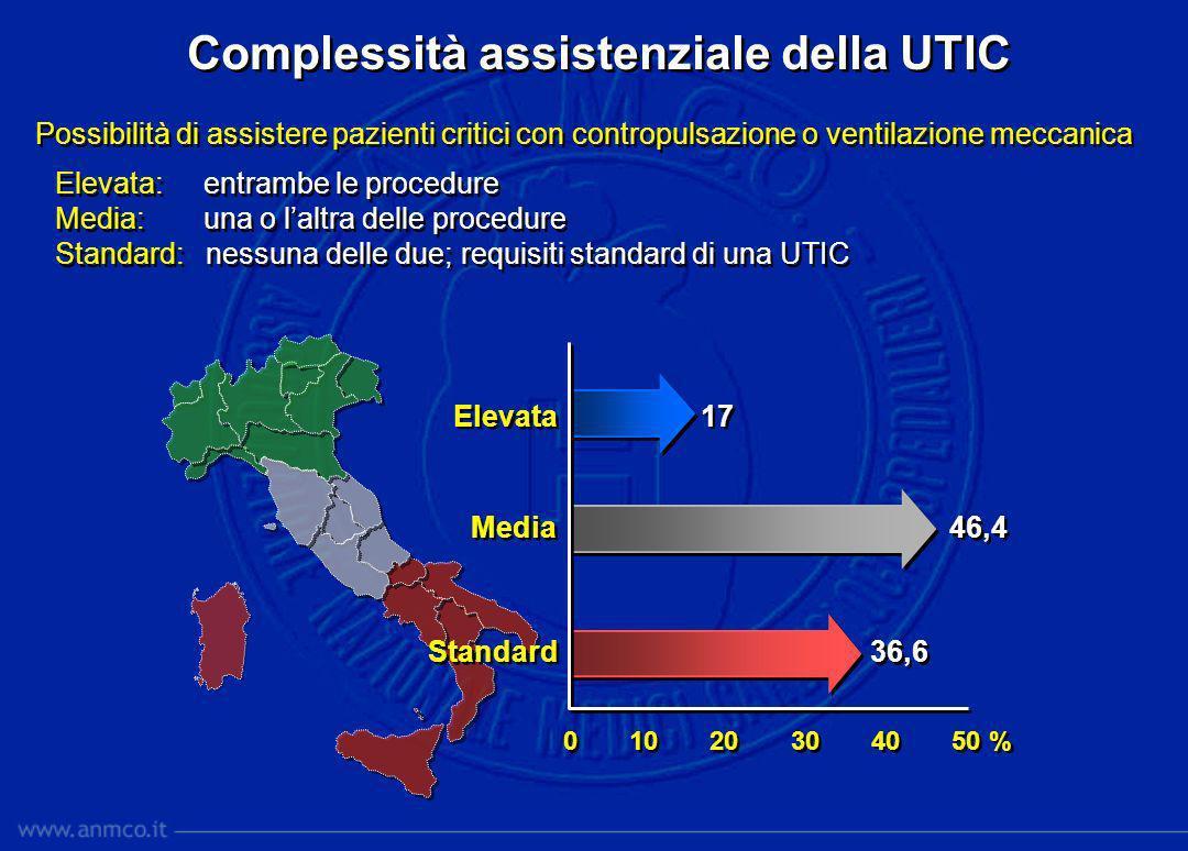 Elevata 17 Media 46,4 Standard 36,6 Elevata 17 Media 46,4 Standard 36,6 0 10 20 30 40 50 % Complessità assistenziale della UTIC Elevata: entrambe le p