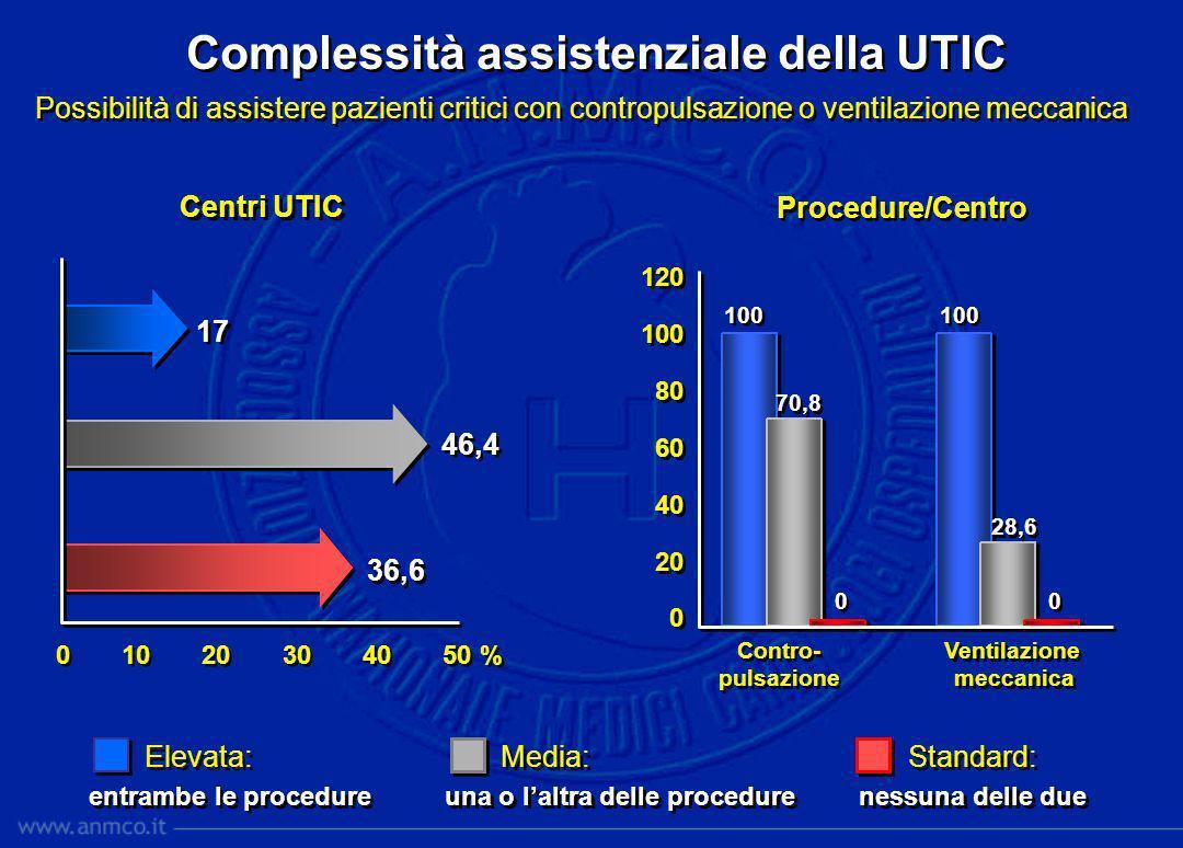 0 10 20 30 40 50 % Complessità assistenziale della UTIC Possibilità di assistere pazienti critici con contropulsazione o ventilazione meccanica Standa