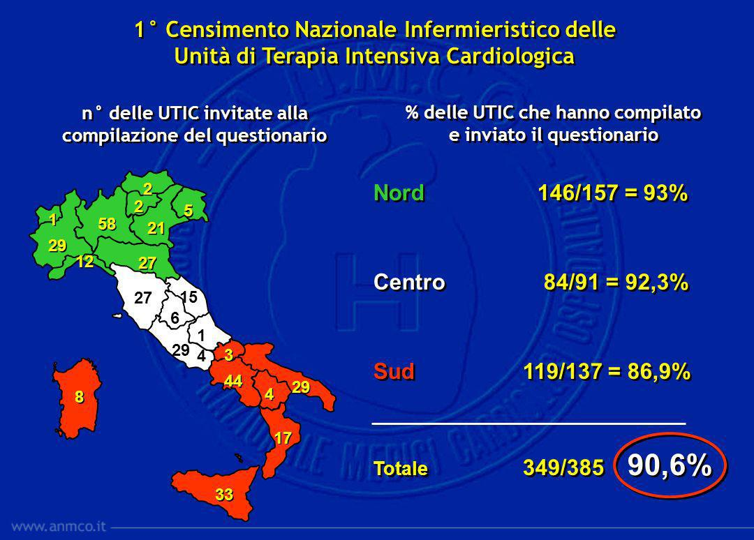 Nord 146/157 = 93% Centro 84/91 = 92,3% Sud 119/137 = 86,9% Totale 349/385 90,6% Nord 146/157 = 93% Centro 84/91 = 92,3% Sud 119/137 = 86,9% Totale 34