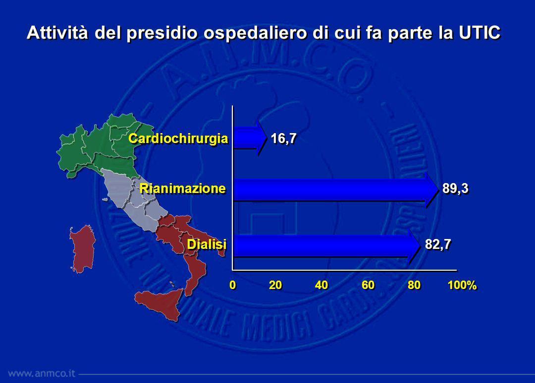 Caratteristiche della Cardiologia con UTIC 0 10 20 30 40 50% UTIC 4 UTIC + Post-intensiva 17,6 UTIC + Degenza cardiologica 42,1 UTIC + Post + Degenza 36,3 UTIC 4 UTIC + Post-intensiva 17,6 UTIC + Degenza cardiologica 42,1 UTIC + Post + Degenza 36,3