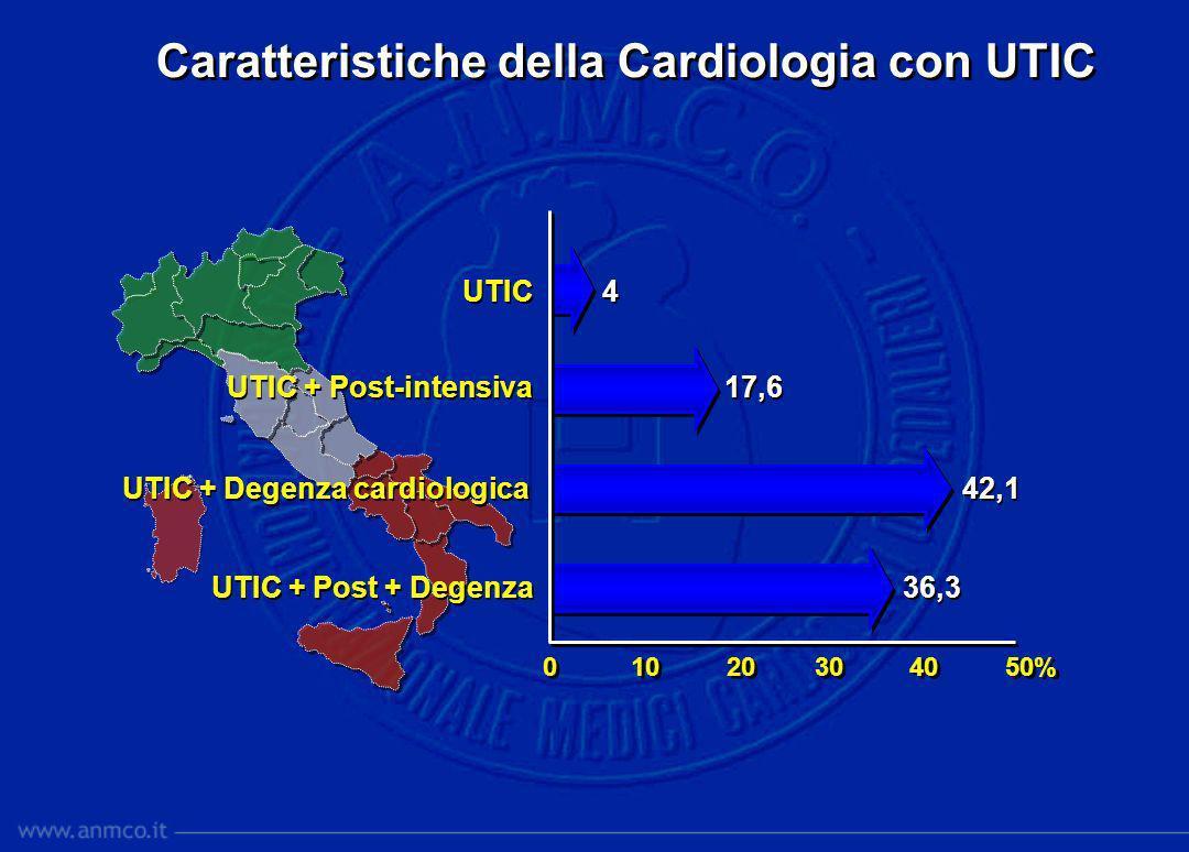 Caratteristiche della Cardiologia con UTIC 0 10 20 30 40 50% UTIC 4 UTIC + Post-intensiva 17,6 UTIC + Degenza cardiologica 42,1 UTIC + Post + Degenza