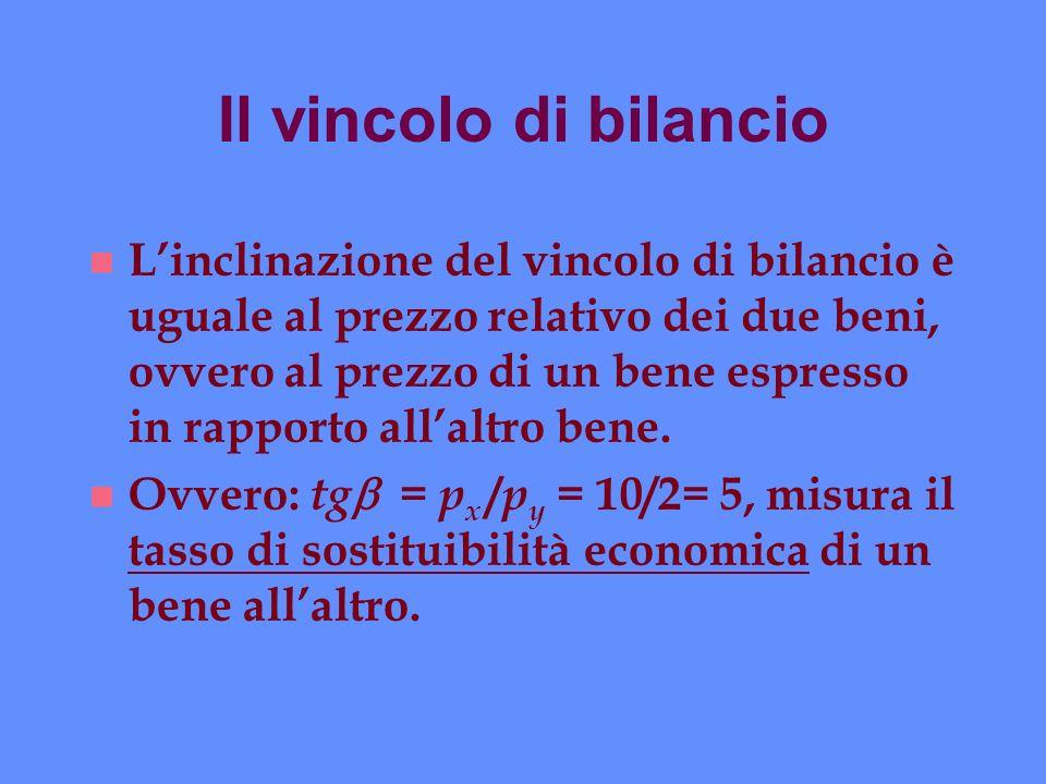 Il vincolo di bilancio n Linclinazione del vincolo di bilancio è uguale al prezzo relativo dei due beni, ovvero al prezzo di un bene espresso in rappo