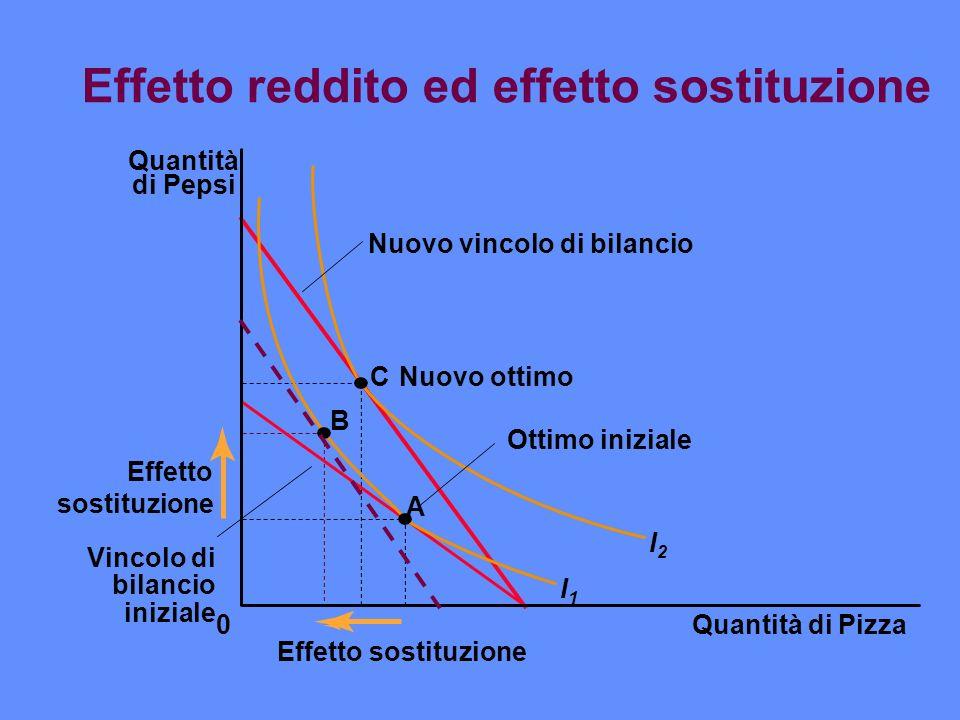 Effetto reddito ed effetto sostituzione Quantità di Pizza Quantità di Pepsi 0 Effetto sostituzione B A CNuovo ottimo I1I1 I2I2 Ottimo iniziale Nuovo v