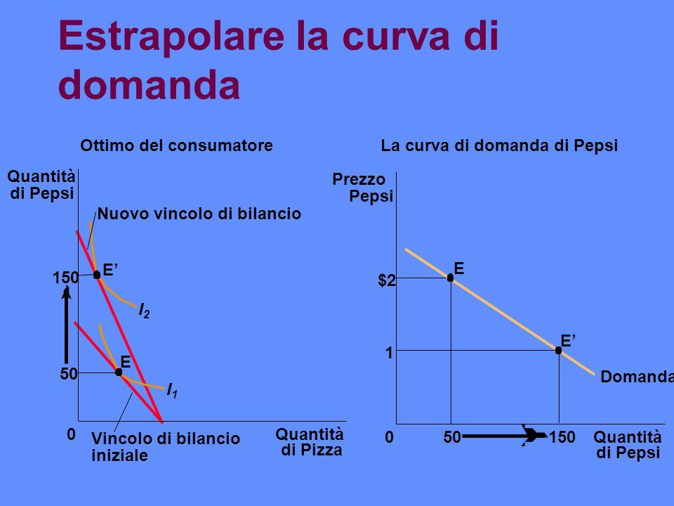 Estrapolare la curva di domanda Ottimo del consumatore Quantità di Pizza 0 50 Quantità di Pepsi 150 E E I1I1 I2I2 Nuovo vincolo di bilancio Vincolo di
