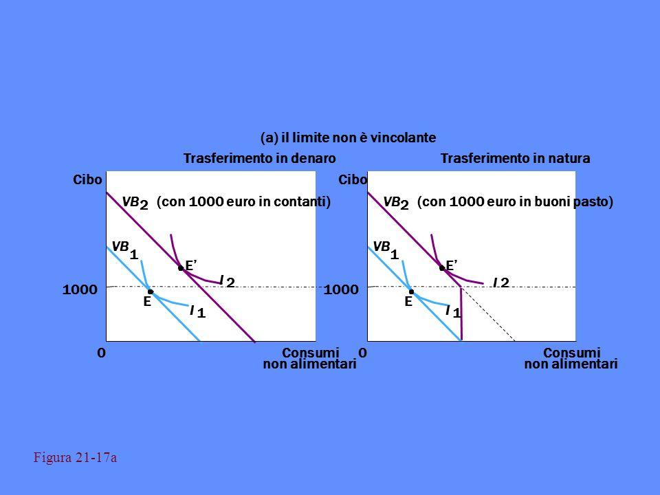Trasferimento in denaroTrasferimento in natura (a) il limite non è vincolante Consumi non alimentari 0 1000 0 Cibo E E I 2 I 1 VB 1 2 (con 1000 euro i