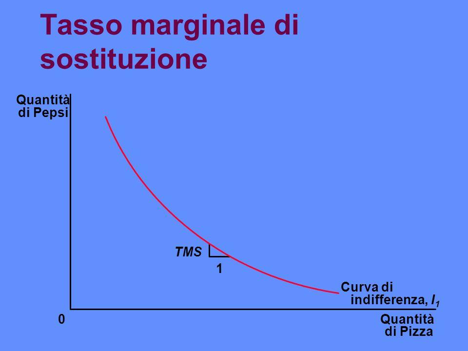 Tasso marginale di sostituzione Quantità di Pizza Quantità di Pepsi 0 1 Curva di indifferenza, I 1 TMS