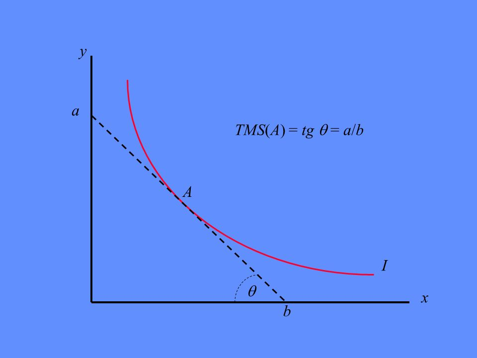 y x I A a b TMS(A) = tg = a/b