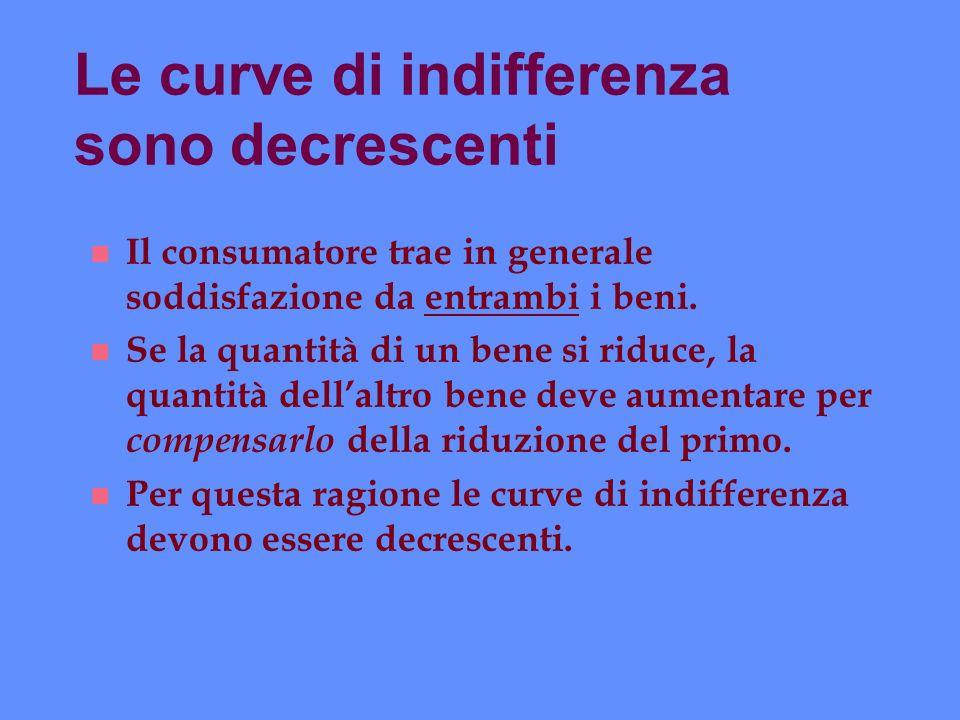 Le curve di indifferenza sono decrescenti n Il consumatore trae in generale soddisfazione da entrambi i beni. n Se la quantità di un bene si riduce, l