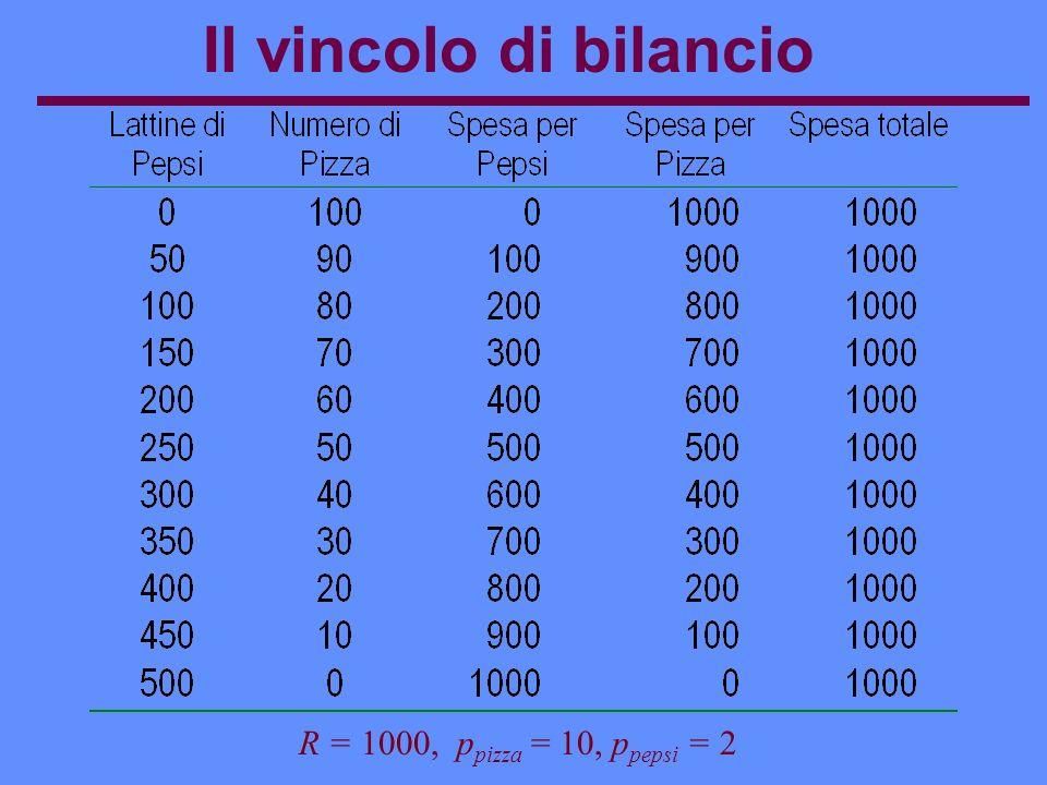 Effetto reddito ed effetto sostituzione Quantità di Pizza Quantità di Pepsi 0 Effetto sostituzione A I1I1 Ottimo iniziale Vincolo di bilancio iniziale Effetto sostituzione B
