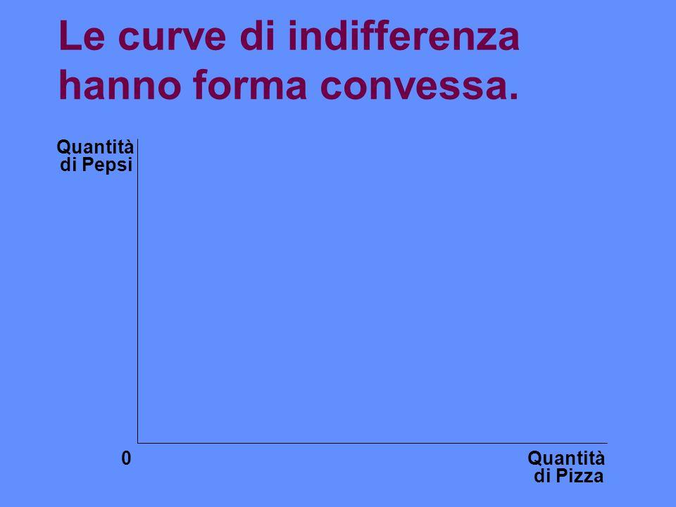 Le curve di indifferenza hanno forma convessa. Quantità di Pizza Quantità di Pepsi 0