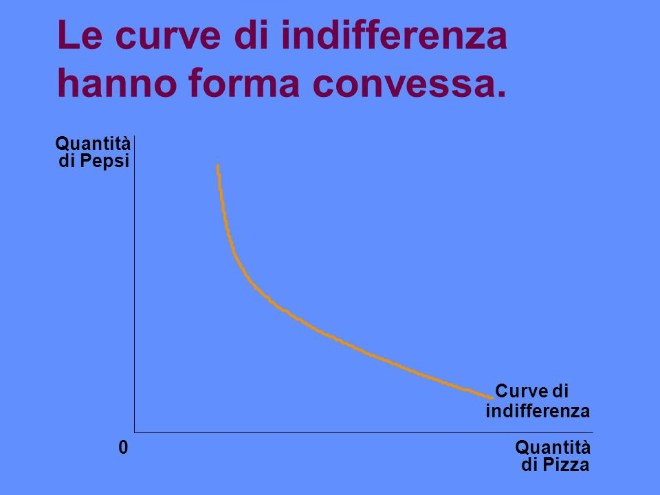 Le curve di indifferenza hanno forma convessa. Quantità di Pizza Quantità di Pepsi 0 Curve di indifferenza