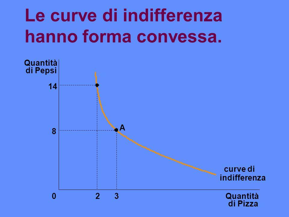 Le curve di indifferenza hanno forma convessa. Quantità di Pizza Quantità di Pepsi 14 8 023 curve di A indifferenza