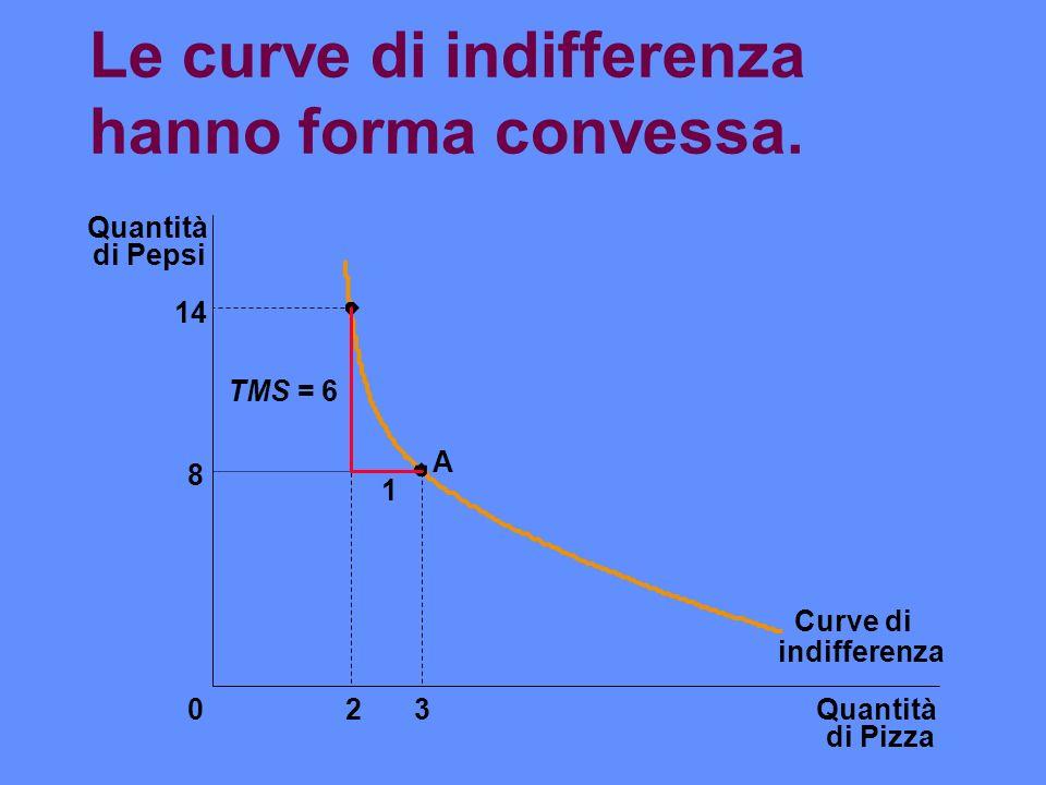 Le curve di indifferenza hanno forma convessa. Quantità di Pizza Quantità di Pepsi 14 8 023 Curve di 1 A TMS = 6 indifferenza