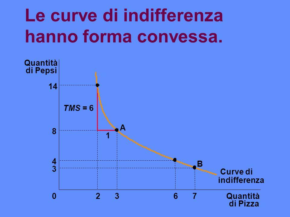 Le curve di indifferenza hanno forma convessa. Quantità di Pizza Quantità di Pepsi 14 8 4 3 02367 Curve di 1 A B TMS = 6 indifferenza