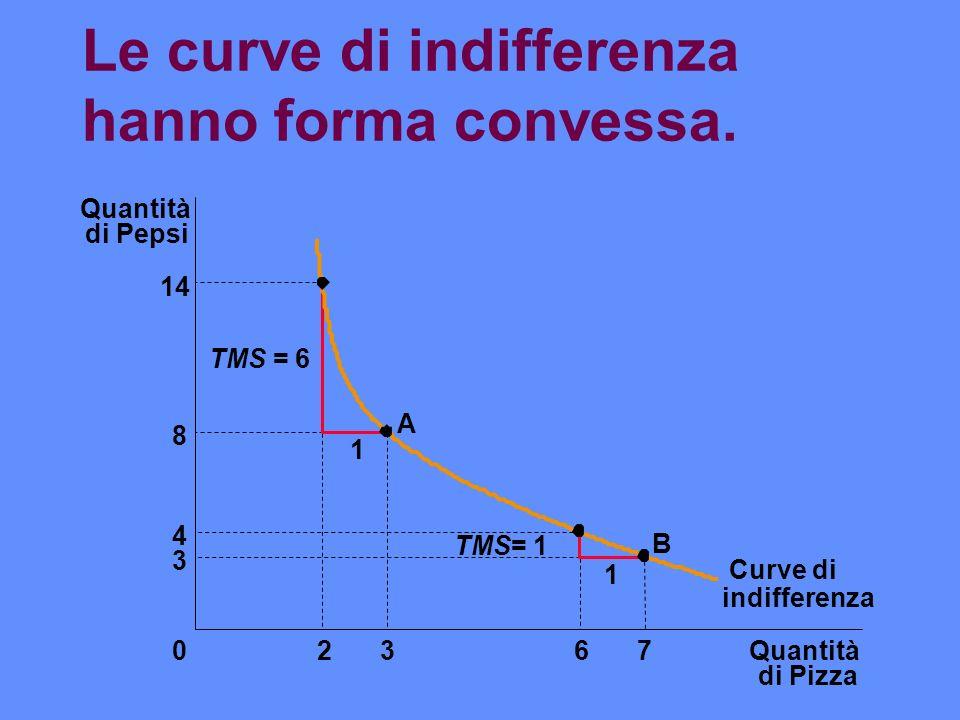 Le curve di indifferenza hanno forma convessa. Quantità di Pizza Quantità di Pepsi 14 8 4 3 02367 Curve di 1 1 A B TMS = 6 TMS= 1 indifferenza