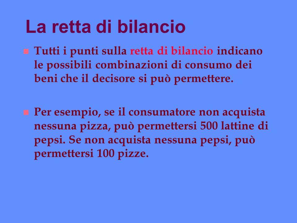 La retta di bilancio n Tutti i punti sulla retta di bilancio indicano le possibili combinazioni di consumo dei beni che il decisore si può permettere.