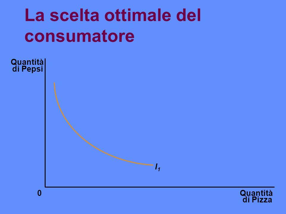 La scelta ottimale del consumatore Quantità di Pizza Quantità di Pepsi 0 I1I1