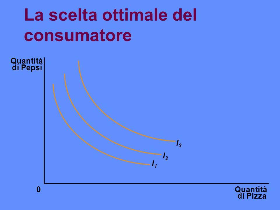 La scelta ottimale del consumatore Quantità di Pizza Quantità di Pepsi 0 I1I1 I2I2 I3I3