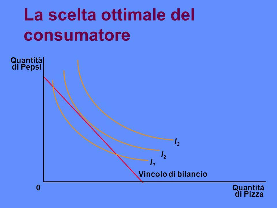 La scelta ottimale del consumatore Quantità di Pizza Quantità di Pepsi 0 Vincolo di bilancio I1I1 I2I2 I3I3