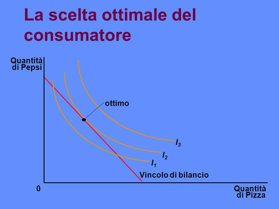 La scelta ottimale del consumatore Quantità di Pizza Quantità di Pepsi 0 ottimo I1I1 I2I2 I3I3 Vincolo di bilancio