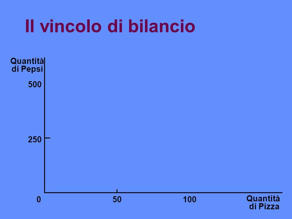 Effetto reddito ed effetto sostituzione Quantità di Pizza Quantità di Pepsi 0 Effetto sostituzione B A I1I1 Ottimo iniziale Nuovo vincolo di bilancio Vincolo di bilancio iniziale Effetto sostituzione