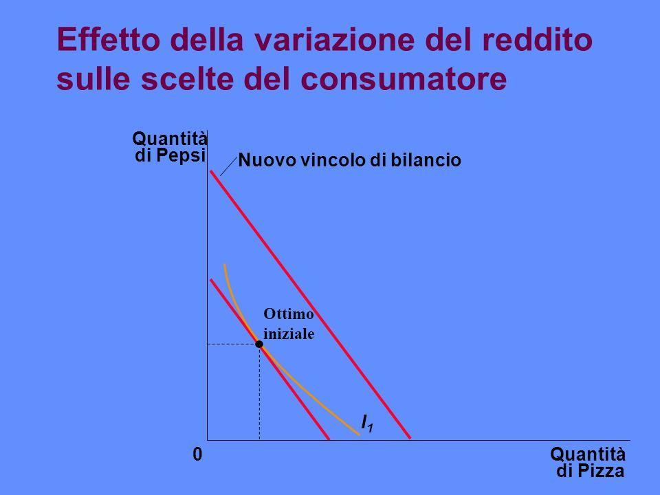 Effetto della variazione del reddito sulle scelte del consumatore Quantità di Pizza Quantità di Pepsi 0 Nuovo vincolo di bilancio I1I1 Ottimo iniziale