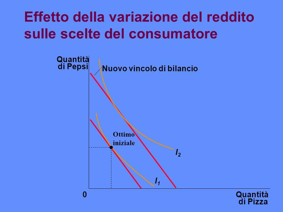 Effetto della variazione del reddito sulle scelte del consumatore Quantità di Pizza Quantità di Pepsi 0 Nuovo vincolo di bilancio I1I1 I2I2 Ottimo ini