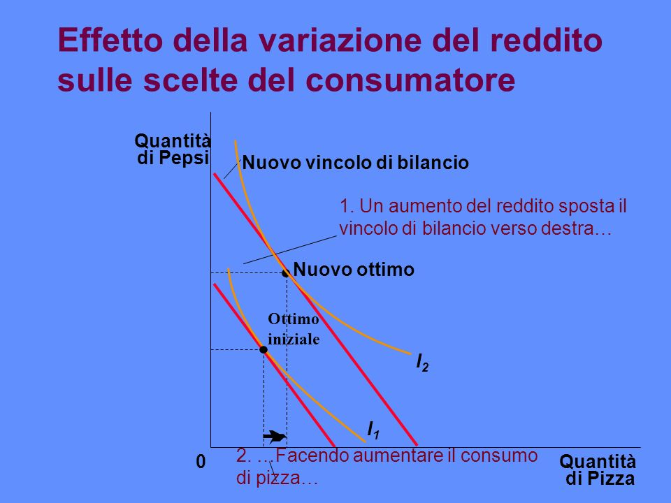 Effetto della variazione del reddito sulle scelte del consumatore Quantità di Pizza Quantità di Pepsi 0 Nuovo ottimo Nuovo vincolo di bilancio I1I1 I2