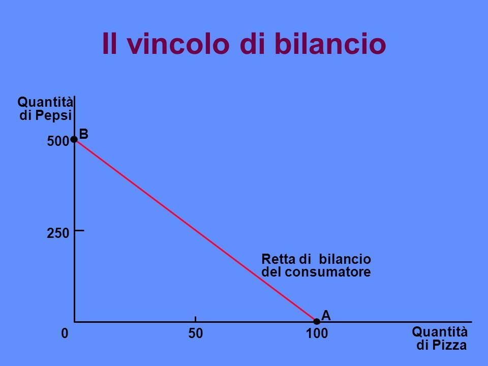Il vincolo di bilancio n In alternativa il consumatore può, per esempio, acquistare 50 pizze e 250 lattine di pepsi.