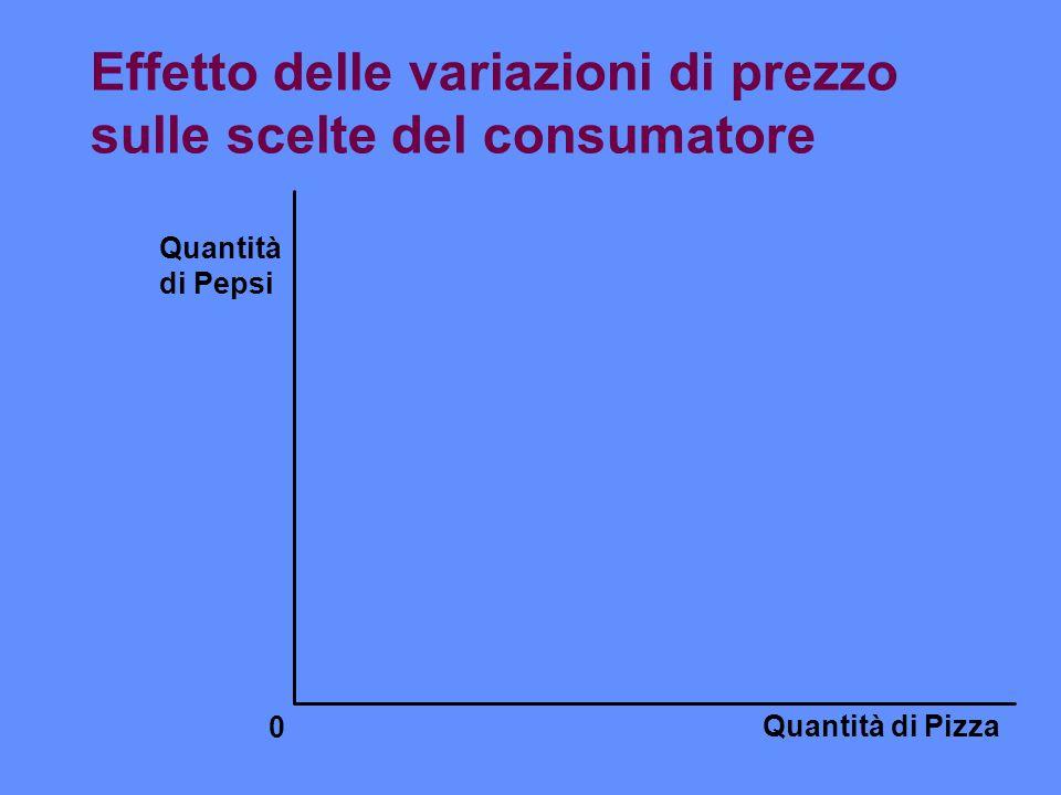 Effetto delle variazioni di prezzo sulle scelte del consumatore Quantità di Pizza Quantità di Pepsi 0