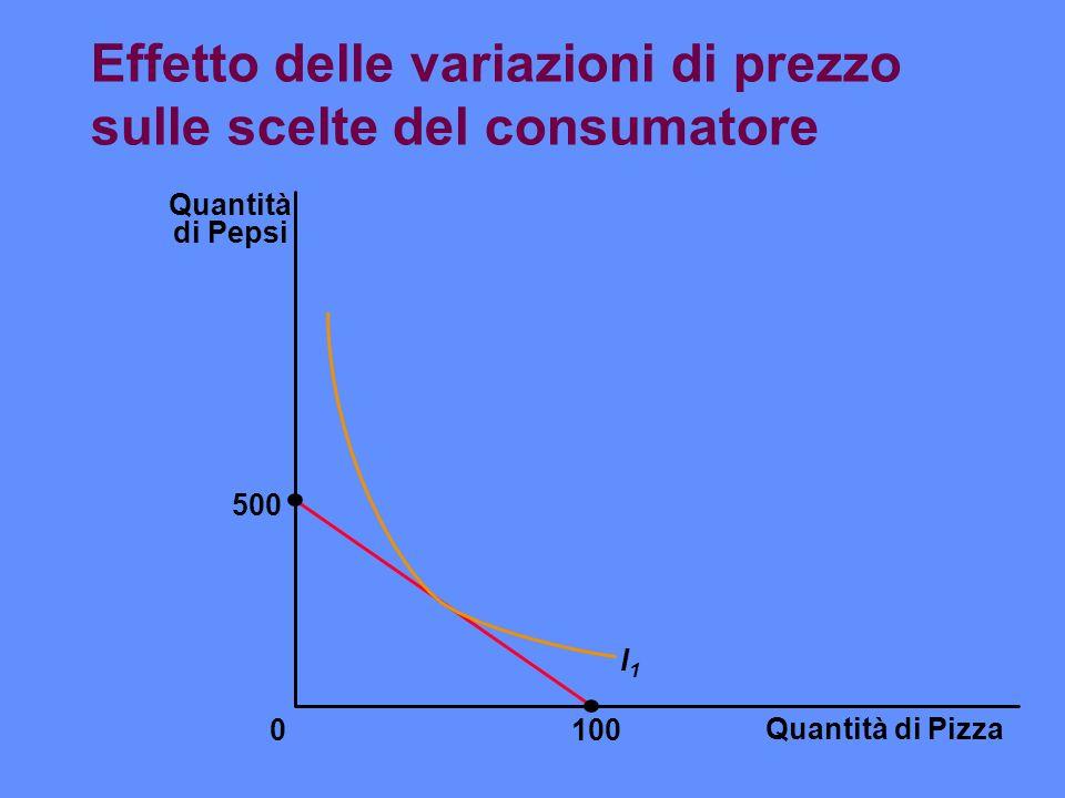 Effetto delle variazioni di prezzo sulle scelte del consumatore Quantità di Pizza 100 Quantità di Pepsi 500 0 I1I1